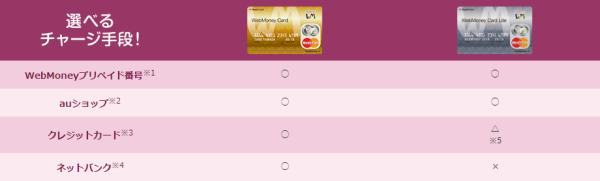 WebMoney Card比較2イメージ